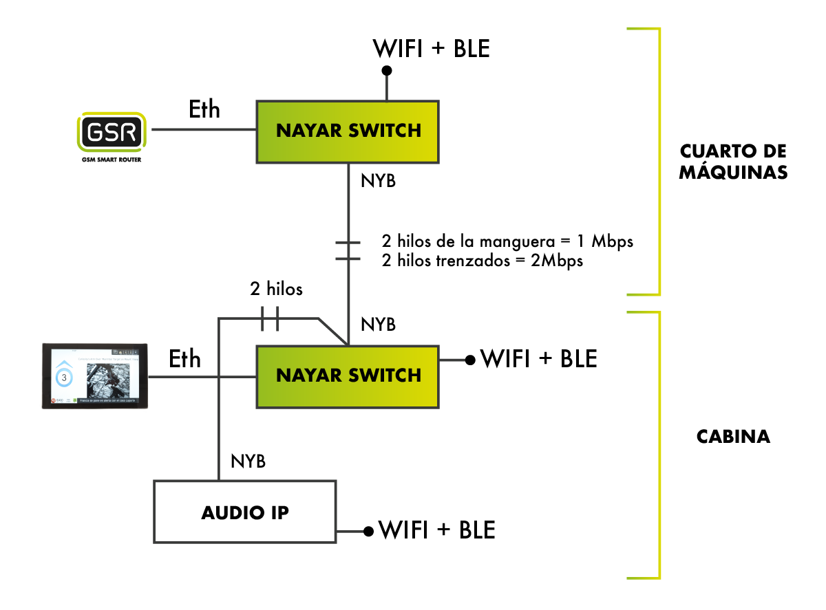 https://www.nayarsystems.com/wp-content/uploads/2021/06/ns.DIAGRAMA_SWITCH.png