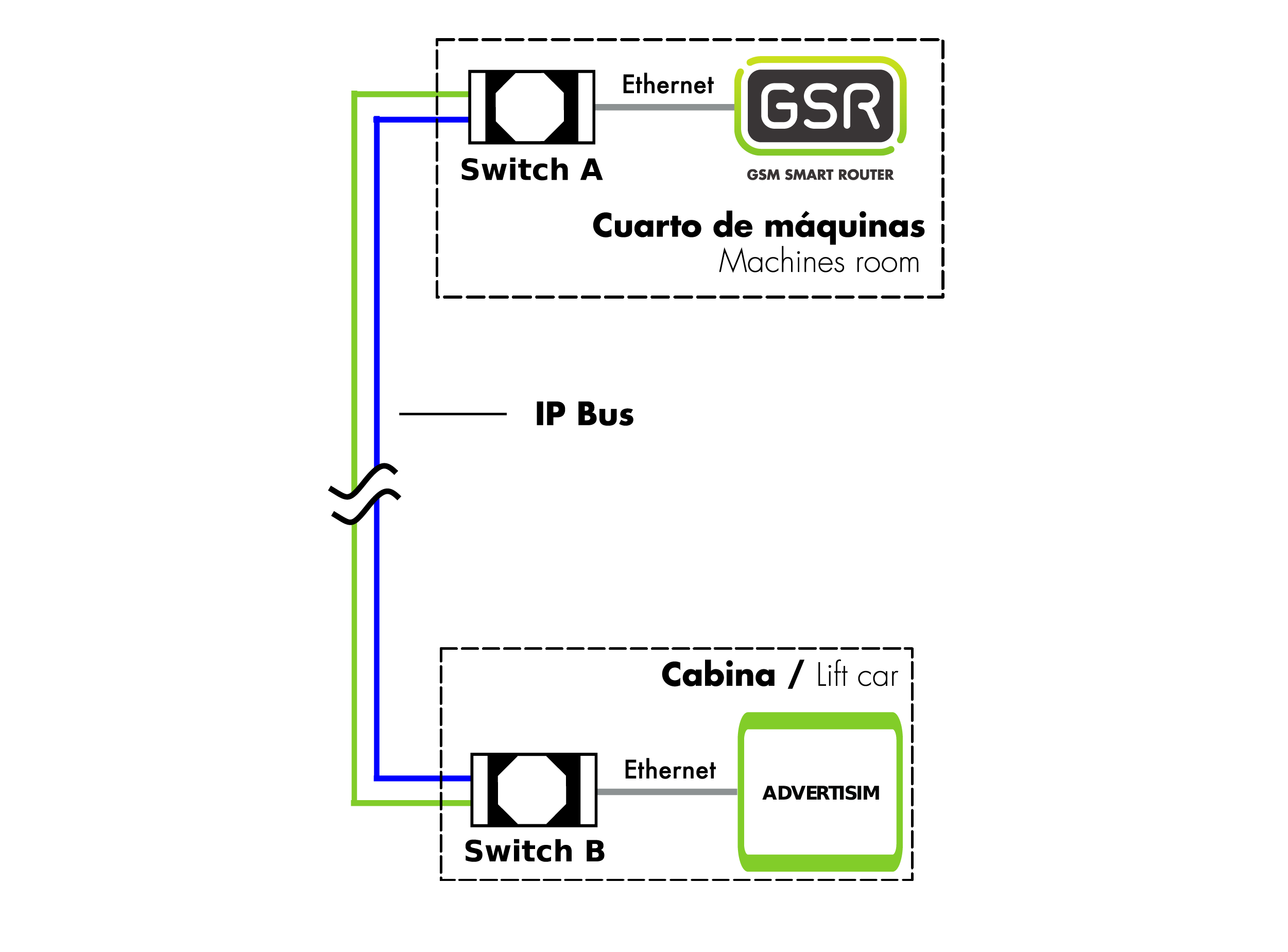 https://www.nayarsystems.com/wp-content/uploads/2021/09/ns.DIAGRAMA_SWITCH-01.png